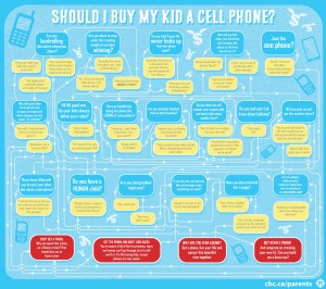 Source http://www.cbc.ca/parents/learning/view/should-i-buy-my-kid-a-cell-phone-a-flowchart