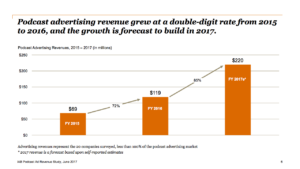 podcast ad revenue growth chart